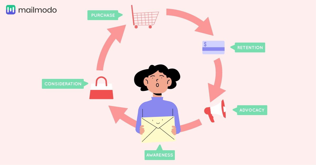 lifecycle email marketing for ecommerce brands